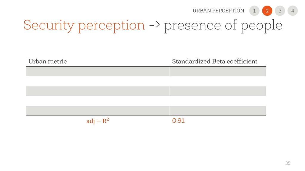 35 Urban metric Standardized Beta coefficient a...