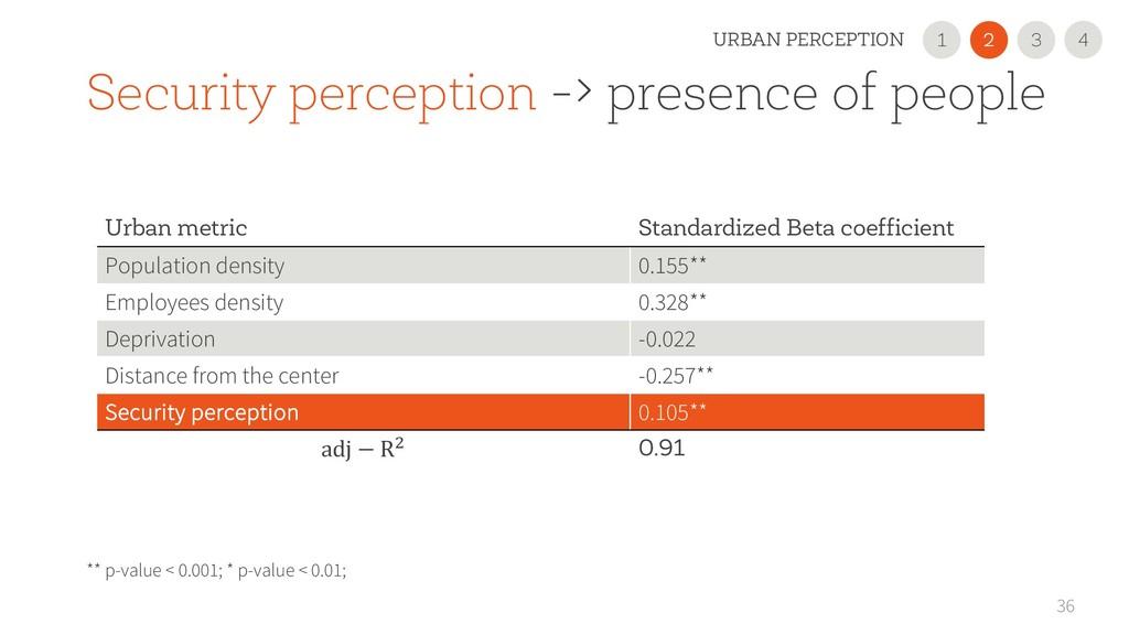 36 Urban metric Standardized Beta coefficient P...