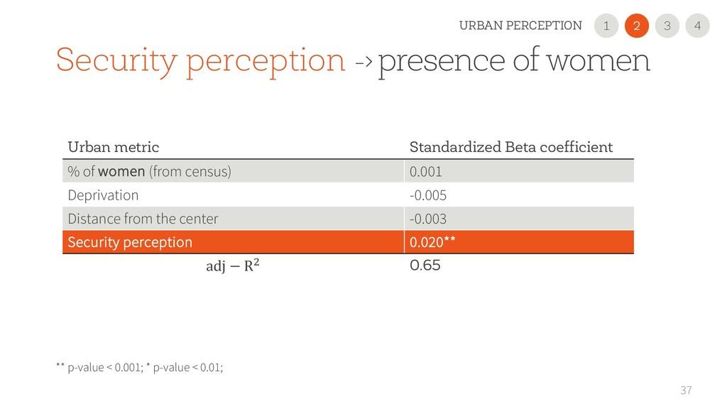 37 Urban metric Standardized Beta coefficient %...