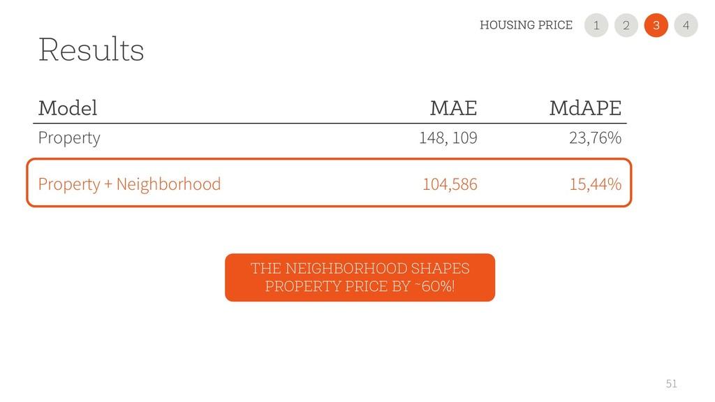 51 Results Model MAE MdAPE Property 148, 109 23...