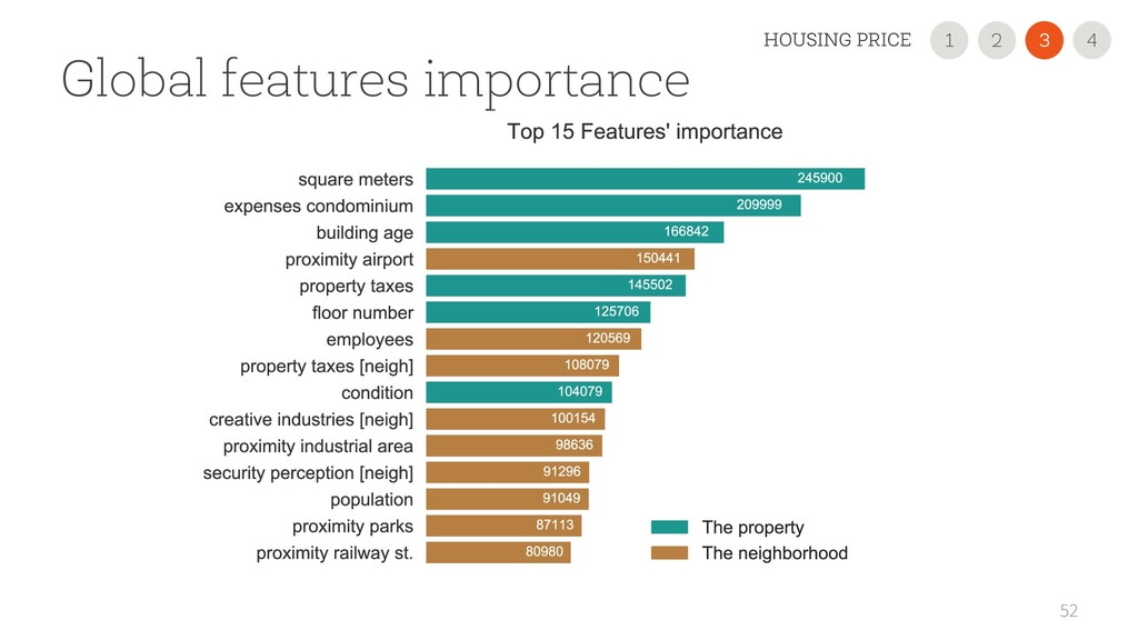 52 Global features importance 2 1 3 HOUSING PRI...