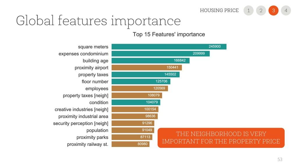 53 Global features importance THE NEIGHBORHOOD ...