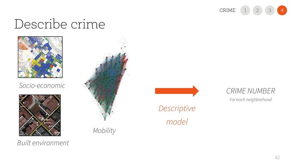 Describe crime 62 Socio-economic Built environm...