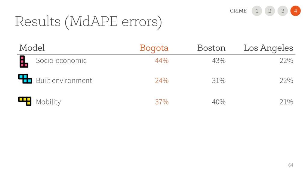 Results (MdAPE errors) 64 Model Bogota Boston L...