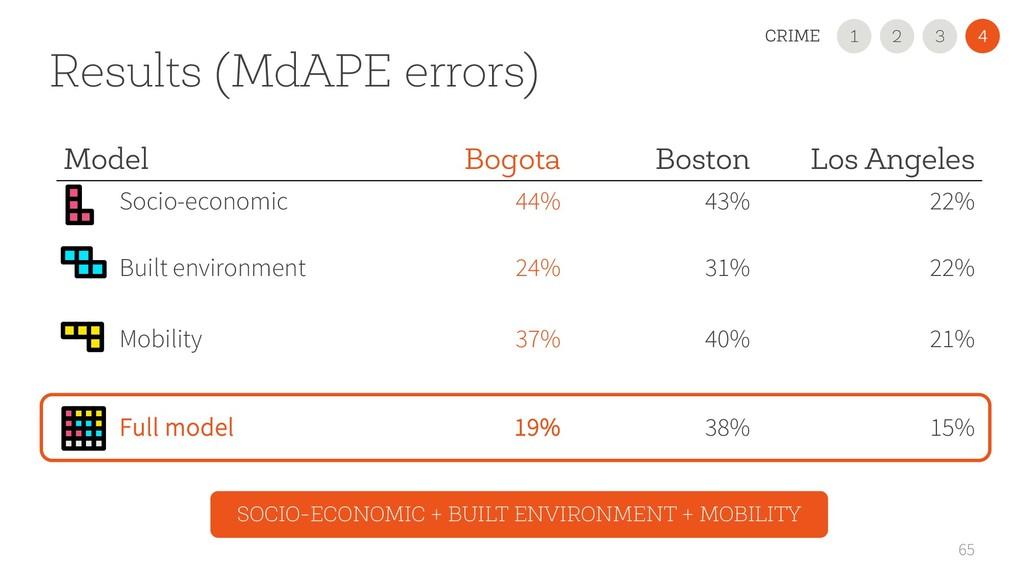 Results (MdAPE errors) 65 Model Bogota Boston L...