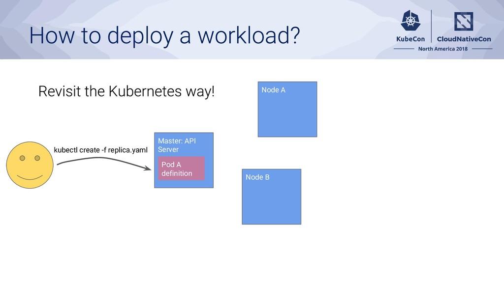 kubectl create -f replica.yaml Master: API Serv...