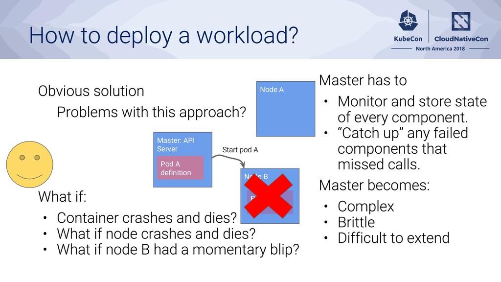 Master: API Server Node A Node B Pod A definiti...