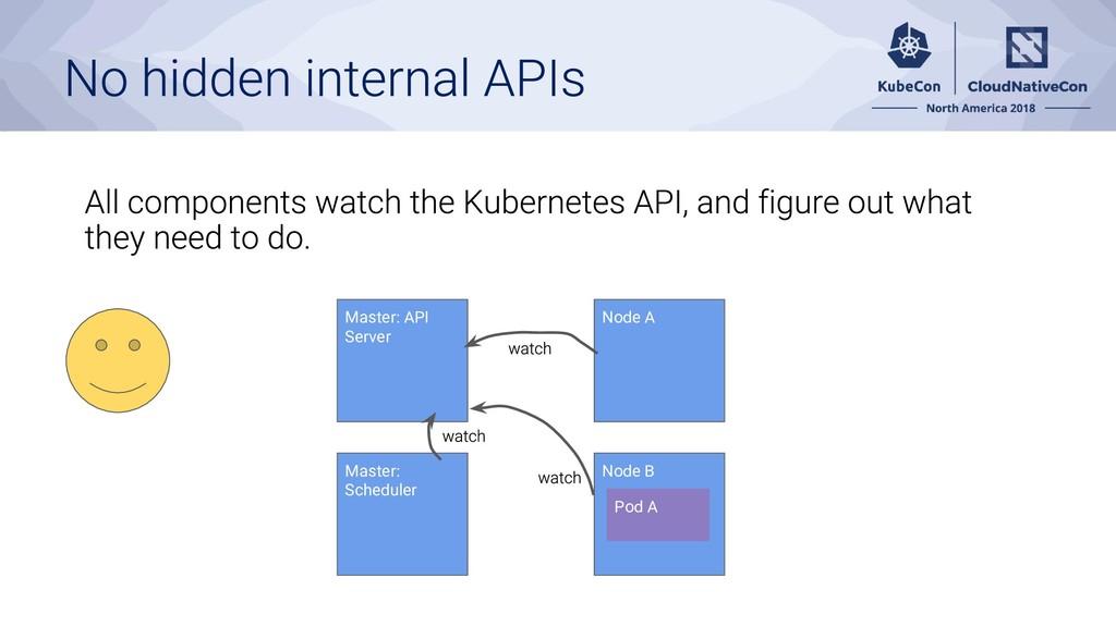 Master: API Server Node A Node B Master: Schedu...
