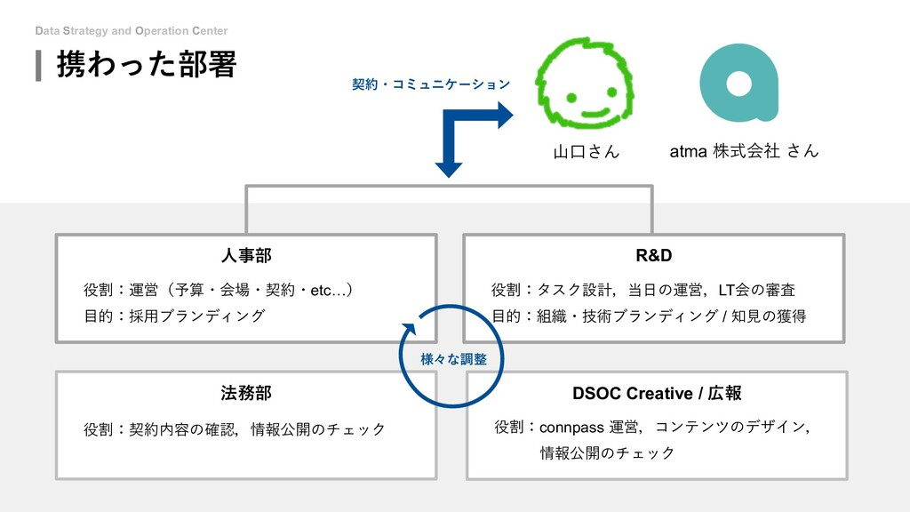 Data Strategy and Operation Center 携わった部署 atma ...