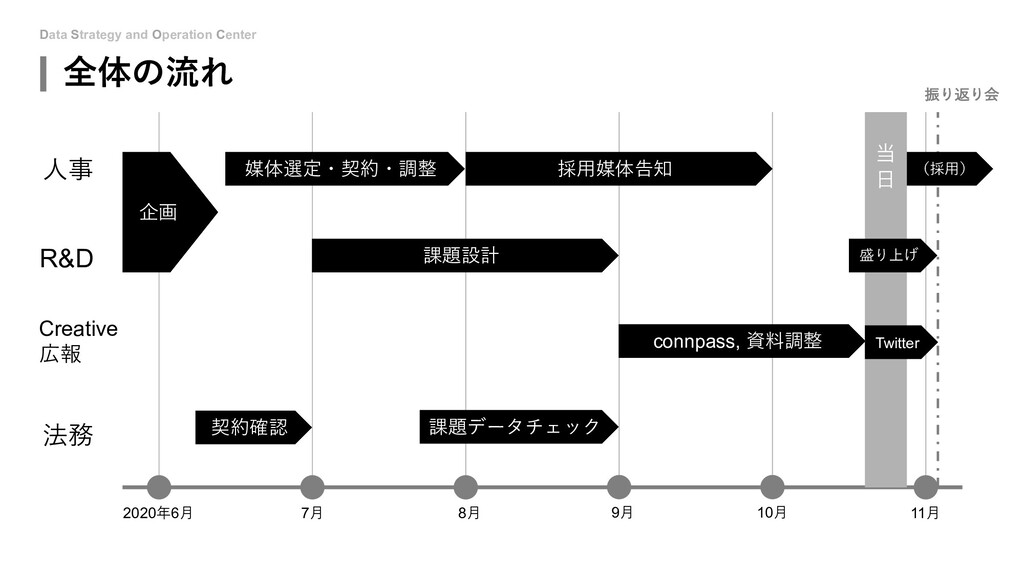 Data Strategy and Operation Center 全体の流れ 2020年6...