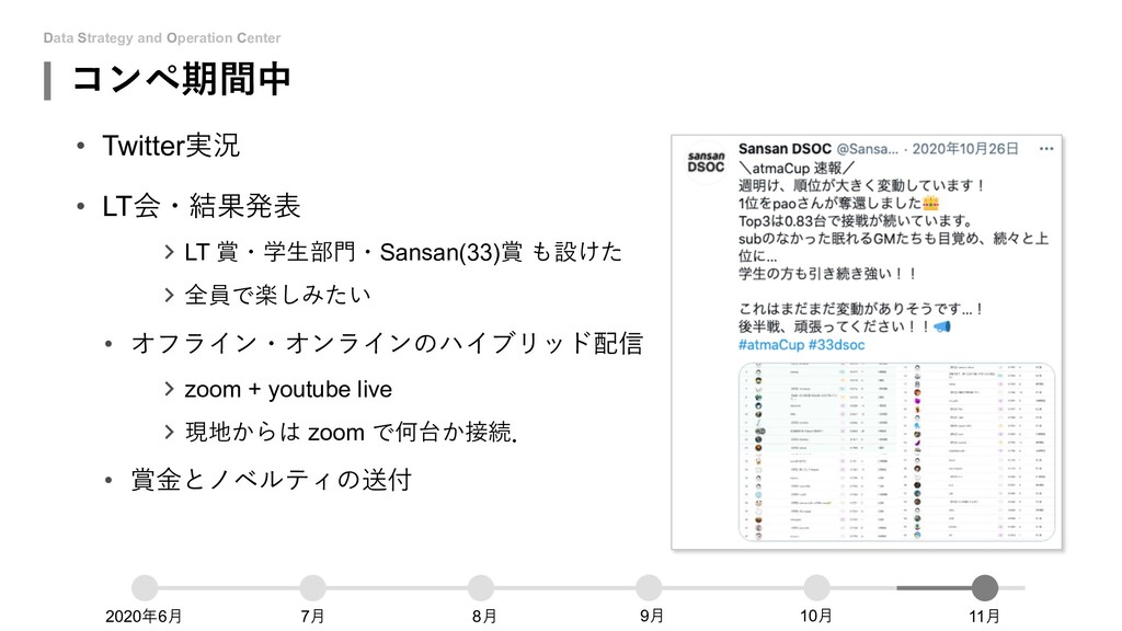 Data Strategy and Operation Center コンペ期間中 • Twi...
