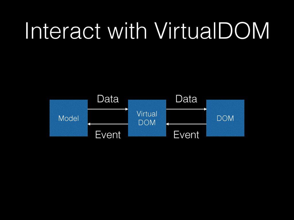 Model Virtual DOM DOM Interact with VirtualDOM ...