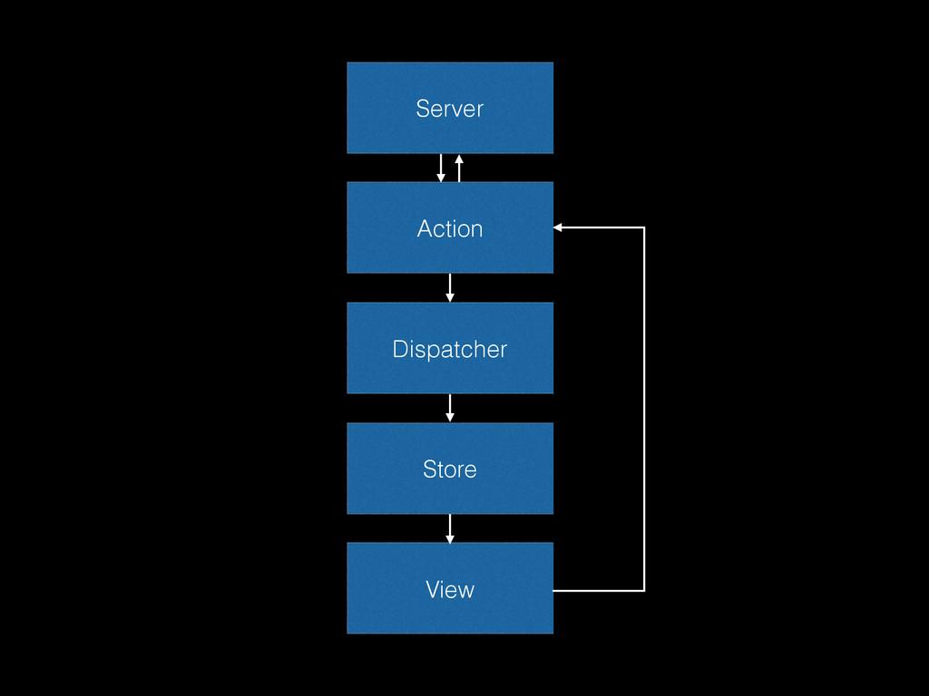 View Action Store Dispatcher Server