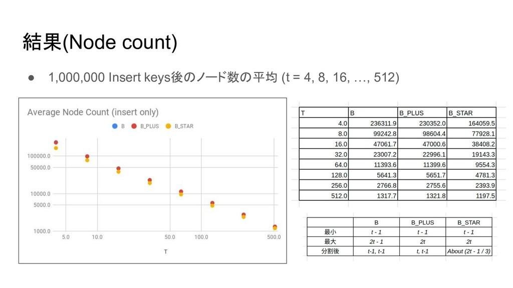 結果(Node count) ● 1,000,000 Insert keys後 ノード数 平均...