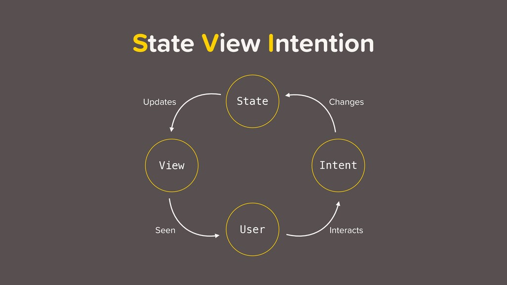 State View Intention User Intent State View Cha...