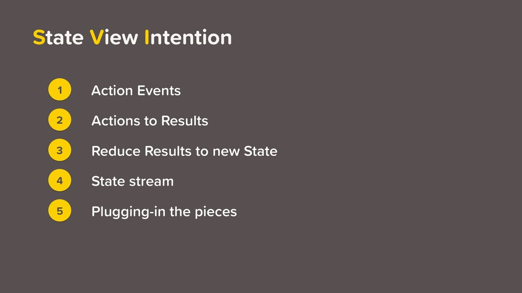 State View Intention 1 3 2 4 5 Action Events Ac...