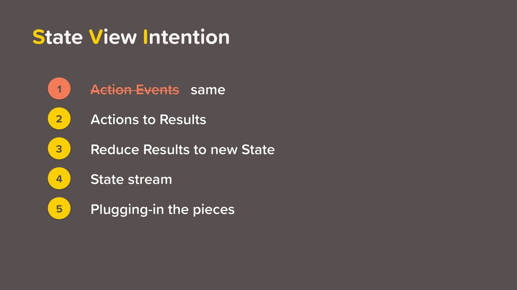 State View Intention 3 2 4 5 Actions to Results...
