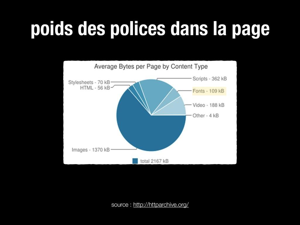 source : http://httparchive.org/ poids des poli...