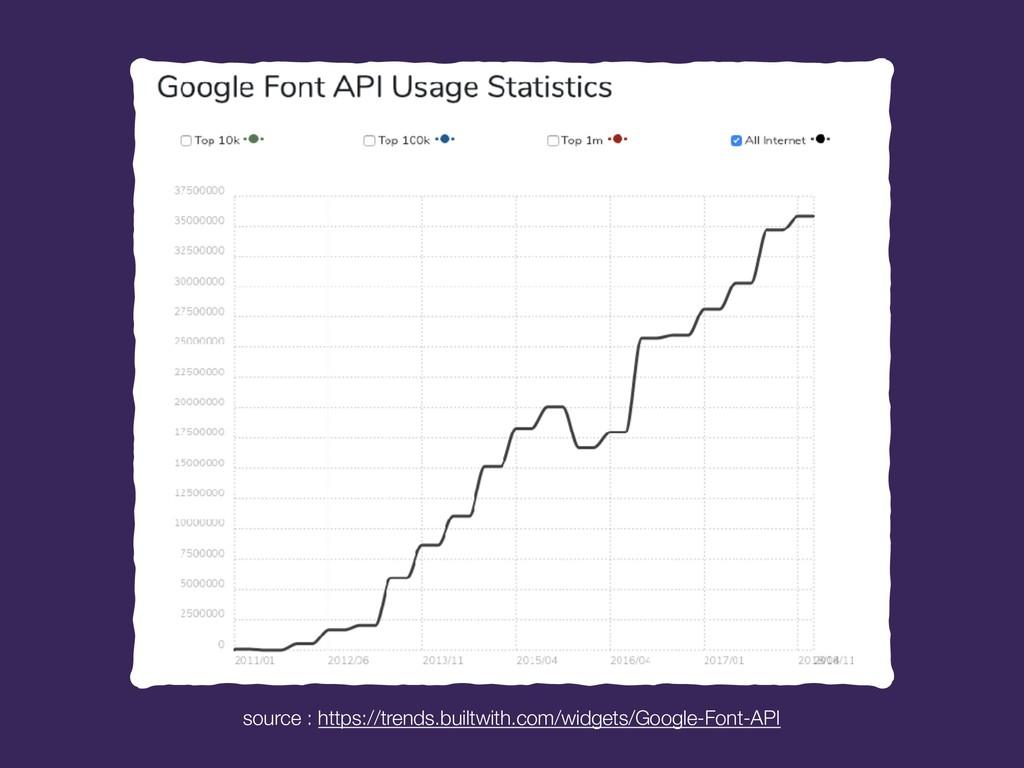 source : https://trends.builtwith.com/widgets/G...