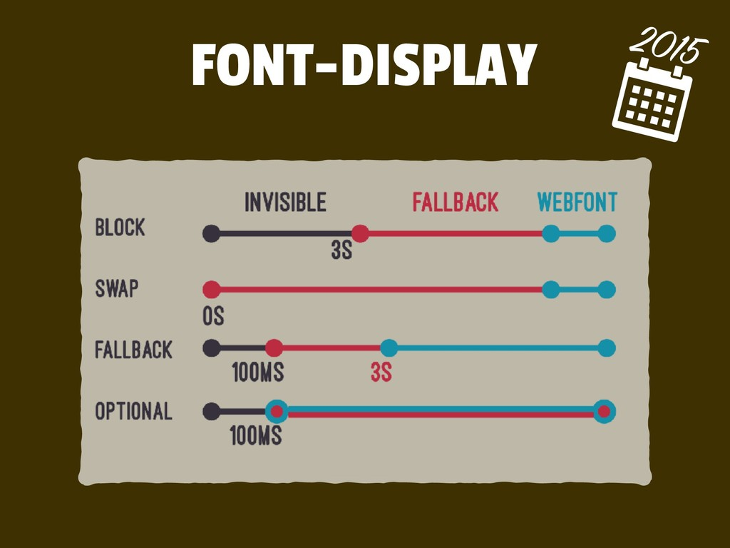 FONT-DISPLAY 2015