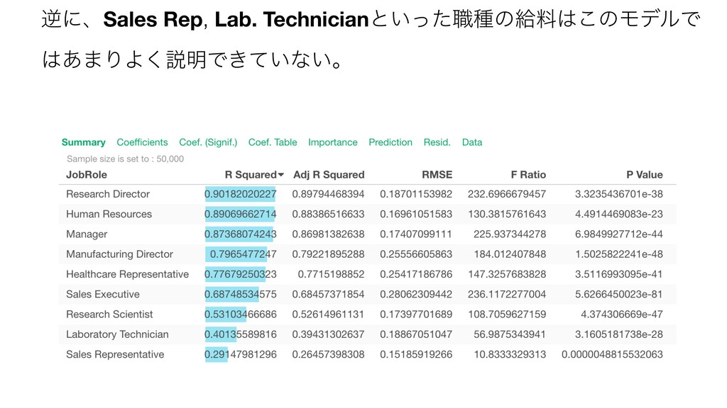 ٯʹɺSales Rep, Lab. Technicianͱ͍ͬͨ৬छͷڅྉ͸͜ͷϞσϧͰ ͸...