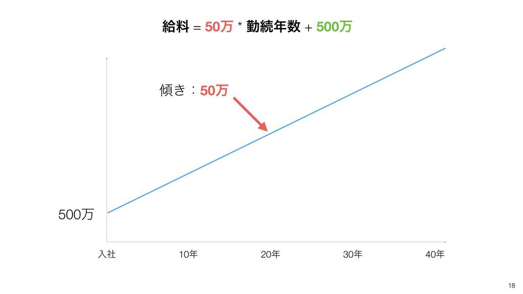 18 40 20 10 ೖࣾ 30 500ສ ͖ɿ50ສ څྉ = 50ສ * ۈଓ...