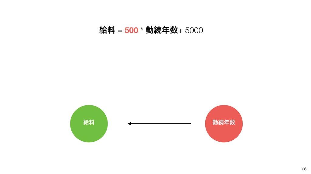 26 څྉ ۈଓ څྉ = 500 * ۈଓ+ 5000