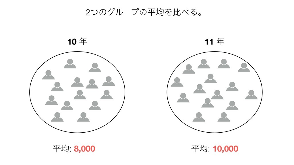 2ͭͷάϧʔϓͷฏۉΛൺΔɻ ฏۉ: 8,000 ฏۉ: 10,000 10  11 