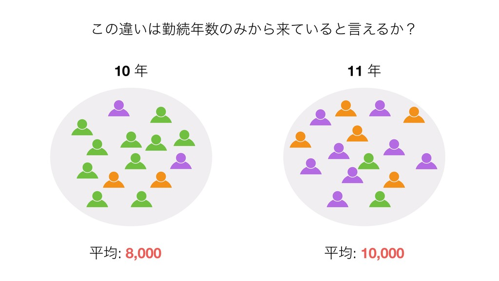 ͜ͷҧ͍ۈଓͷΈ͔Βདྷ͍ͯΔͱݴ͑Δ͔ʁ ฏۉ: 8,000 ฏۉ: 10,000 10...