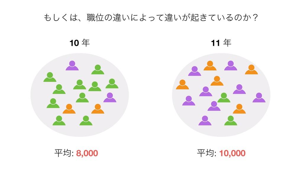 ͘͠ɺ৬Ґͷҧ͍ʹΑͬͯҧ͍͕ى͖͍ͯΔͷ͔ʁ ฏۉ: 8,000 ฏۉ: 10,000 ...