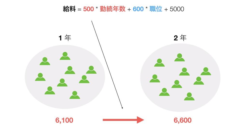 6,100 6,600 1  2  څྉ = 500 * ۈଓ + 600 * ৬Ґ ...