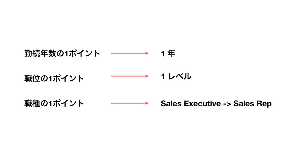 Sales Executive -> Sales Rep 1 Ϩϕϧ 1 ೥ ۈଓ೥਺ͷ1ϙΠ...