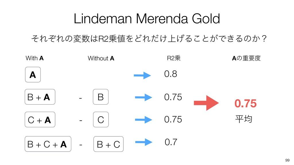 99 Lindeman Merenda Gold A B + A 0.8 B + C + A ...