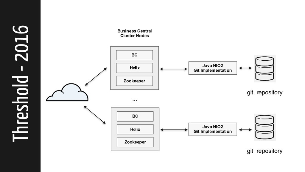 git repository BC Helix Zookeeper ... Business ...