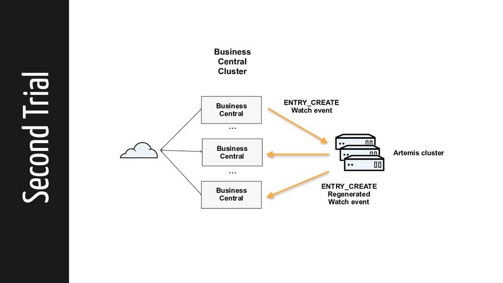 ... ... Artemis cluster Business Central Cluste...