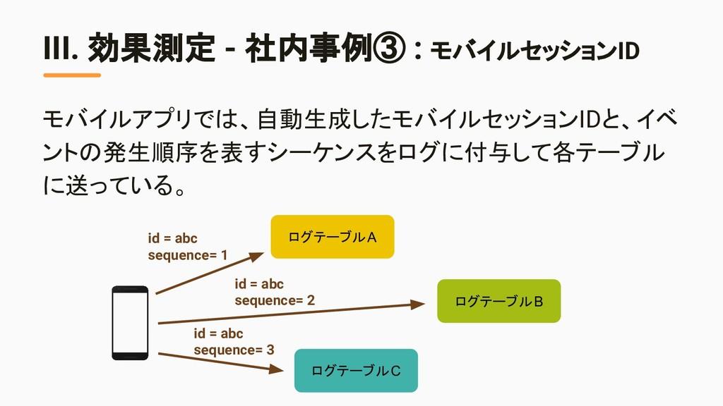 III. 効果測定 - 社内事例③ : モバイルセッションID モバイルアプリでは、自動生成し...
