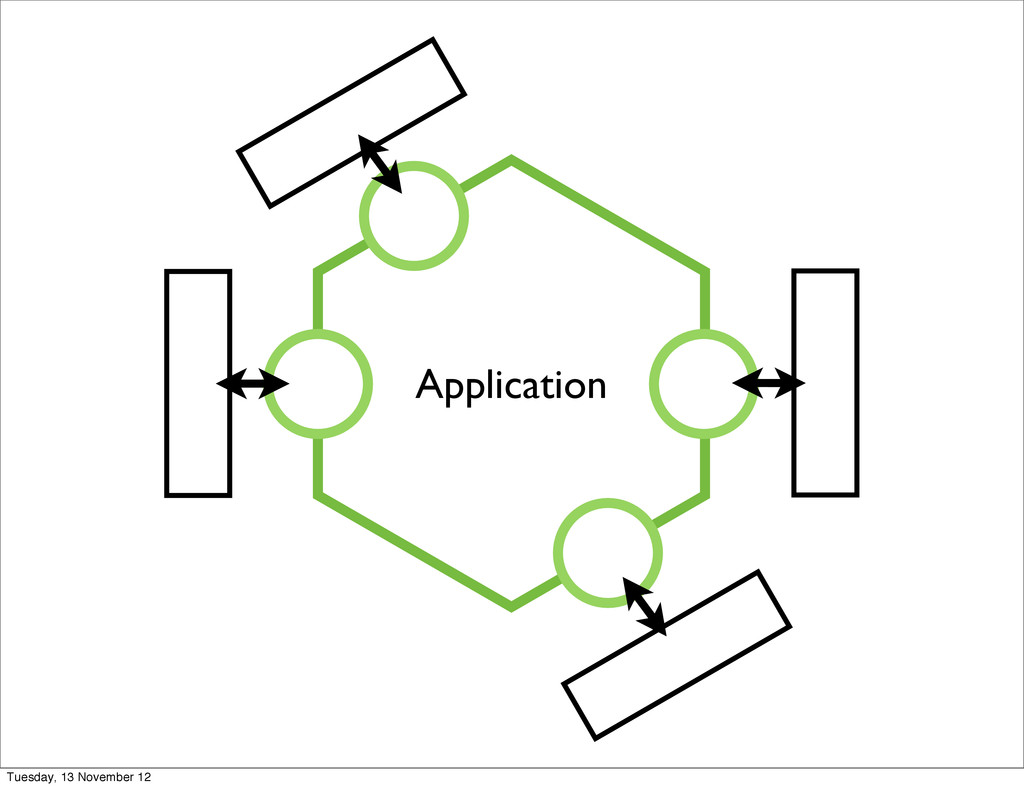 Application Tuesday, 13 November 12