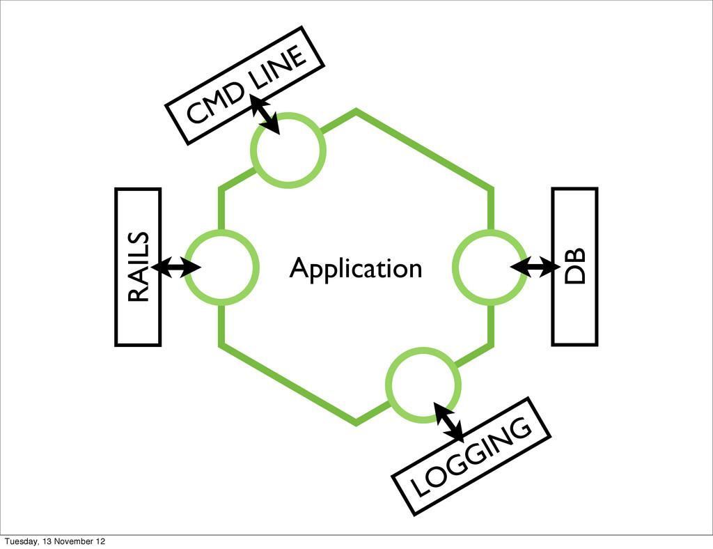 RAILS CMD LINE LOGGING DB Application Tuesday, ...