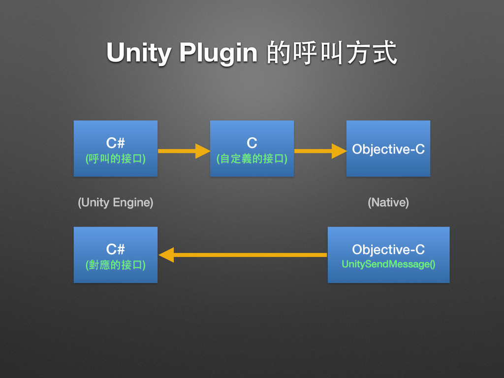 Unity Plugin 的呼叫⽅方式 C# (呼叫的接⼝口) C (⾃自定義的接⼝口) O...