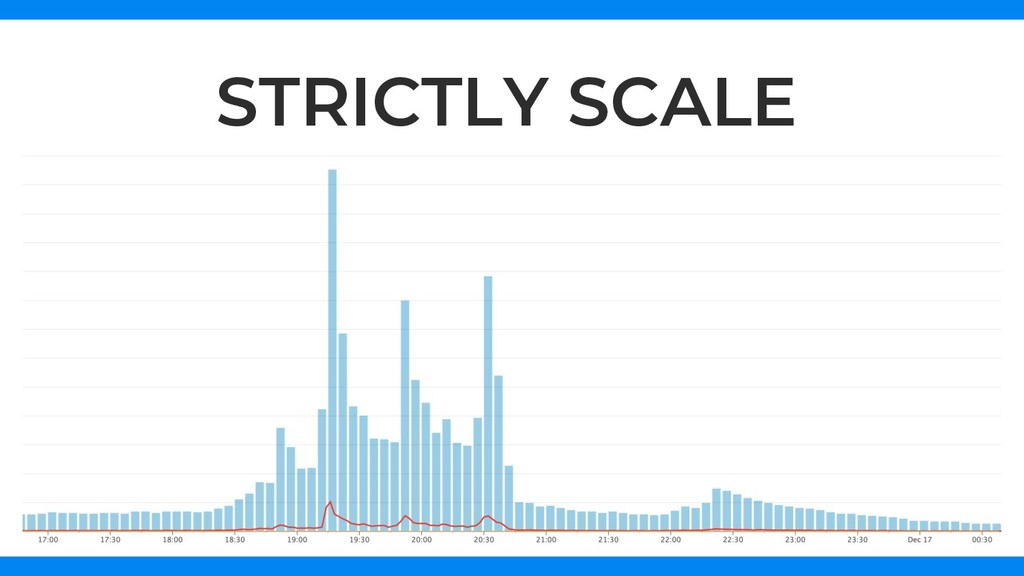 STRICTLY SCALE