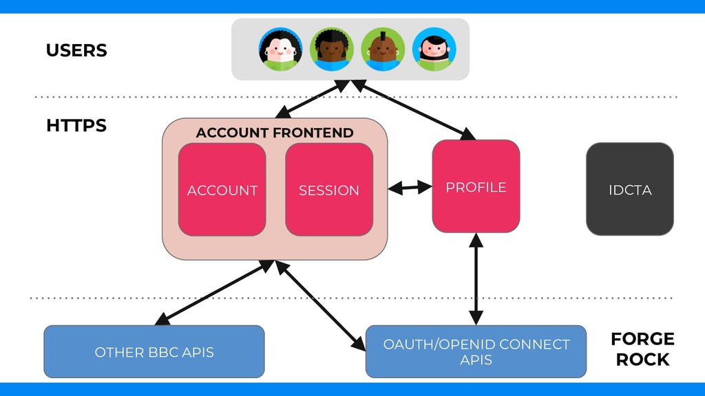 PROFILE OAUTH/OPENID CONNECT APIS ACCOUNT SESSI...