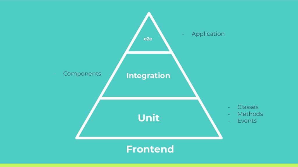 e2e Unit - Application - Classes - Methods - Ev...