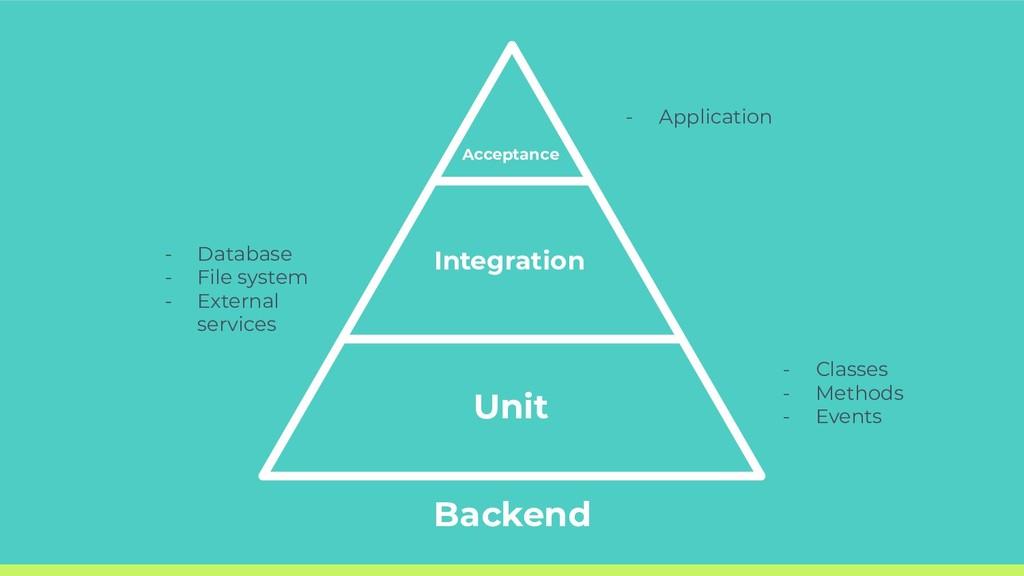 Acceptance Integration Unit - Classes - Methods...