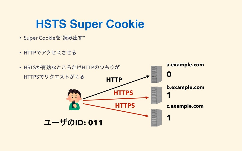 "HSTS Super Cookie • Super CookieΛ""ಡΈग़͢"" • HTTPͰ..."