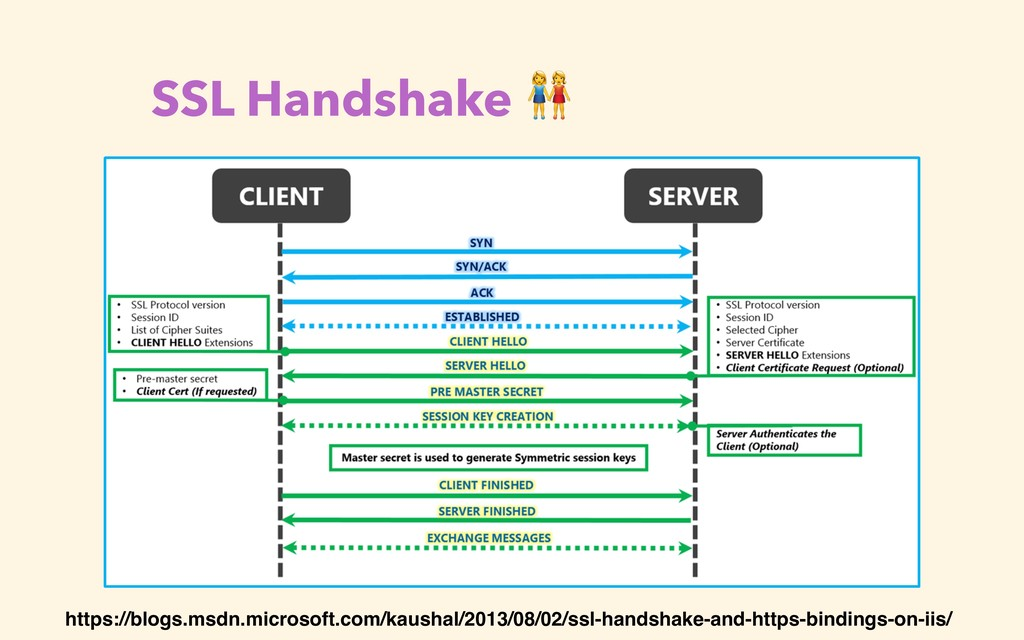 SSL Handshake  https://blogs.msdn.microsoft.com...