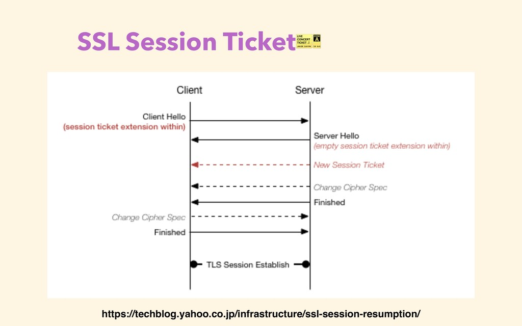 SSL Session Ticket https://techblog.yahoo.co.jp...
