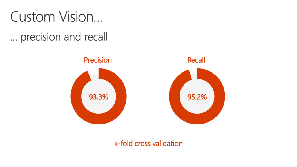 Recall Precision k-fold cross validation