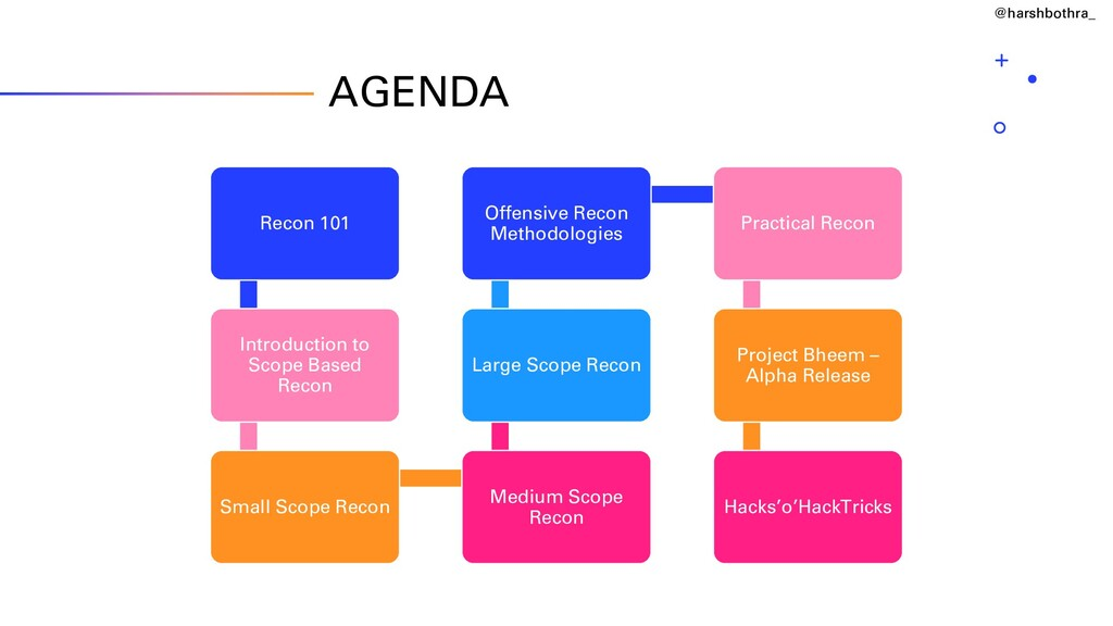 AGENDA Recon 101 Introduction to Scope Based Re...