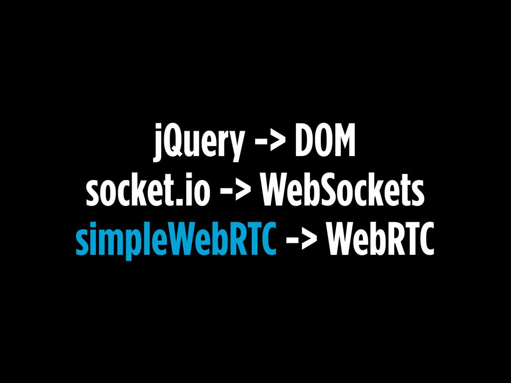 jQuery -> DOM socket.io -> WebSockets simpleWeb...