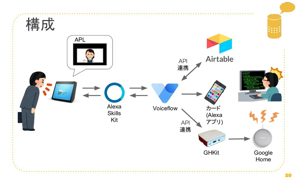 構成 Alexa Skills Kit GHKit Voiceflow Google Home...